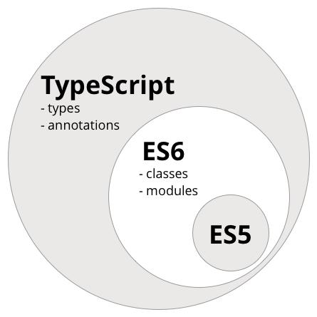 es5-es6-typescript-circle-diagram