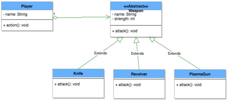 java-interview-questions-uml-diagram