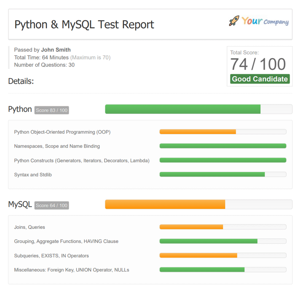 Python Online Test 15 Questions 35 Minutes Tests4geeks